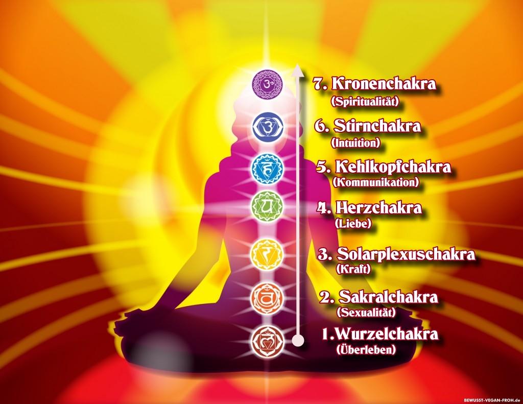 Chakraenergie